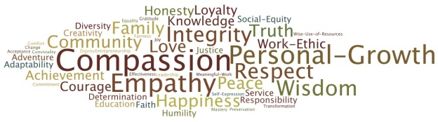 image of family values word cloud