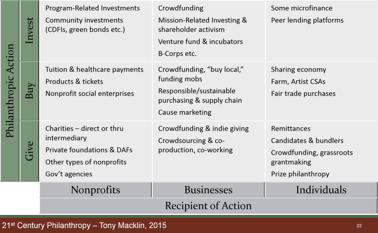 Chart of philanthropic actions and recipients