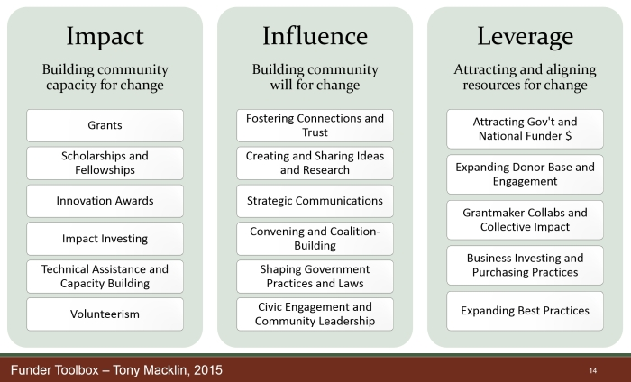 Graphic of funder tools for impact, influence, and leverage