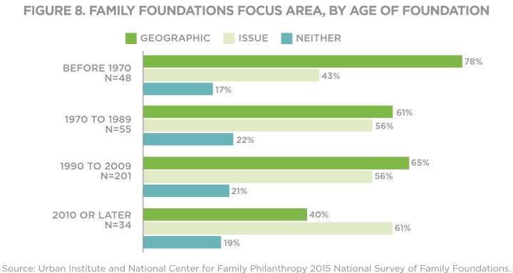 Bar chart of family foundation focus areas