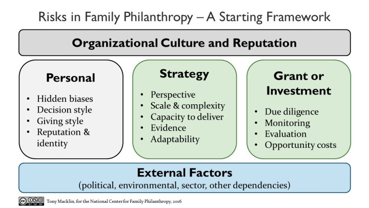 Risks in Family Philanthropy - A Starting Framework