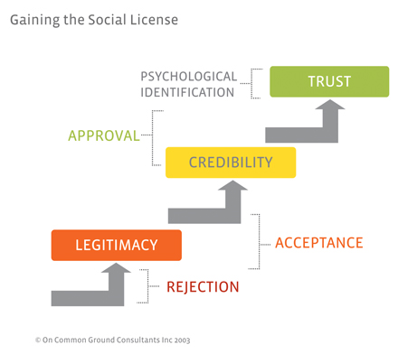 Social license graphic