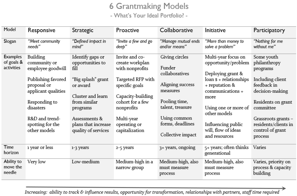 Chart of 6 grantmaking models, arranged from easier to more time intensive.