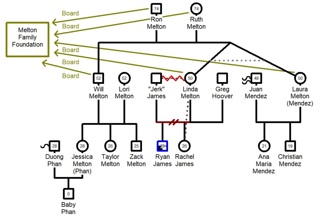 Genogram of three generations of the Melton family.
