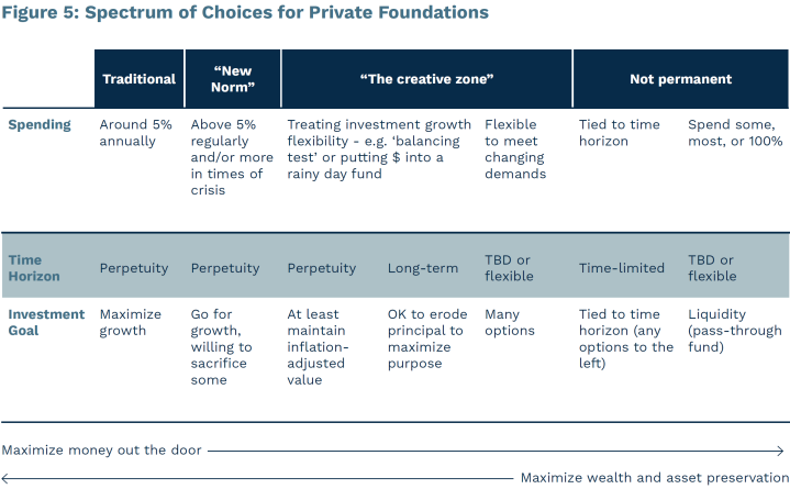 Chart of the payout choices private foundations make, ranging from 5% to flexible spending each year, to spending down.