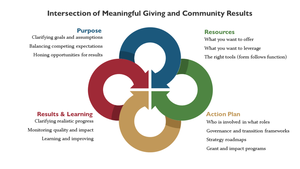 Graphic of 4 intersecting circles. The circles are the 4 essential issues I help donors and funders with:  purpose, resources, action plan, and results and learning.